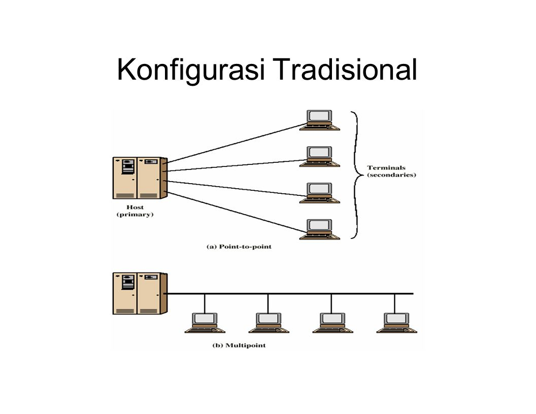 Konfigurasi Tradisional
