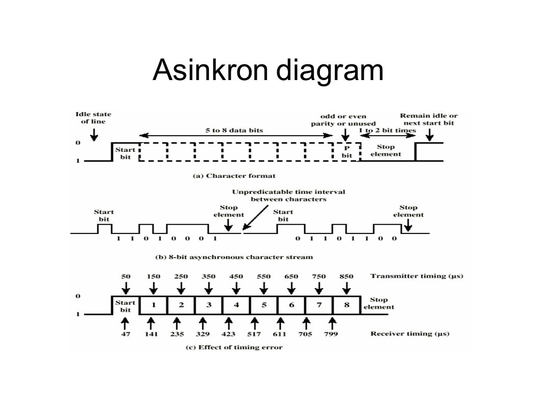Asinkron diagram