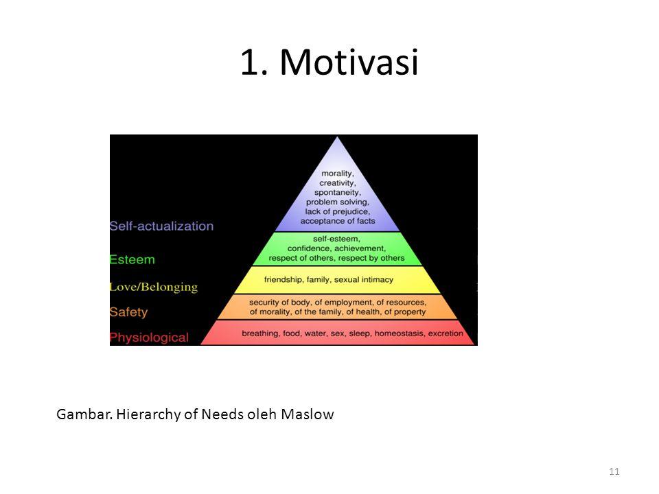 1. Motivasi Gambar. Hierarchy of Needs oleh Maslow