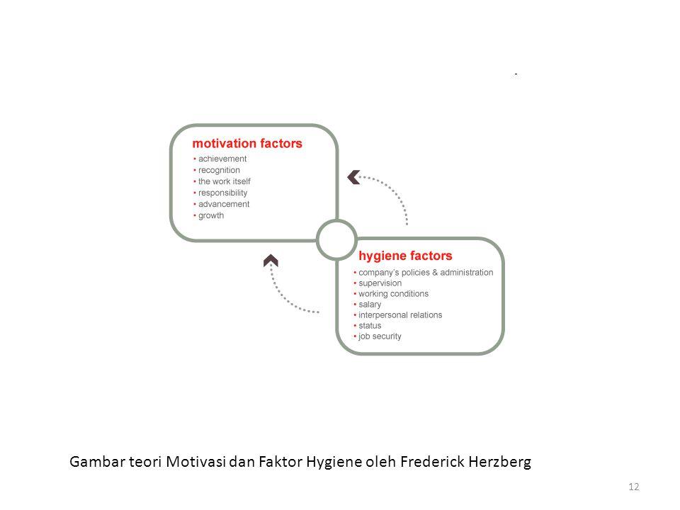 Gambar teori Motivasi dan Faktor Hygiene oleh Frederick Herzberg