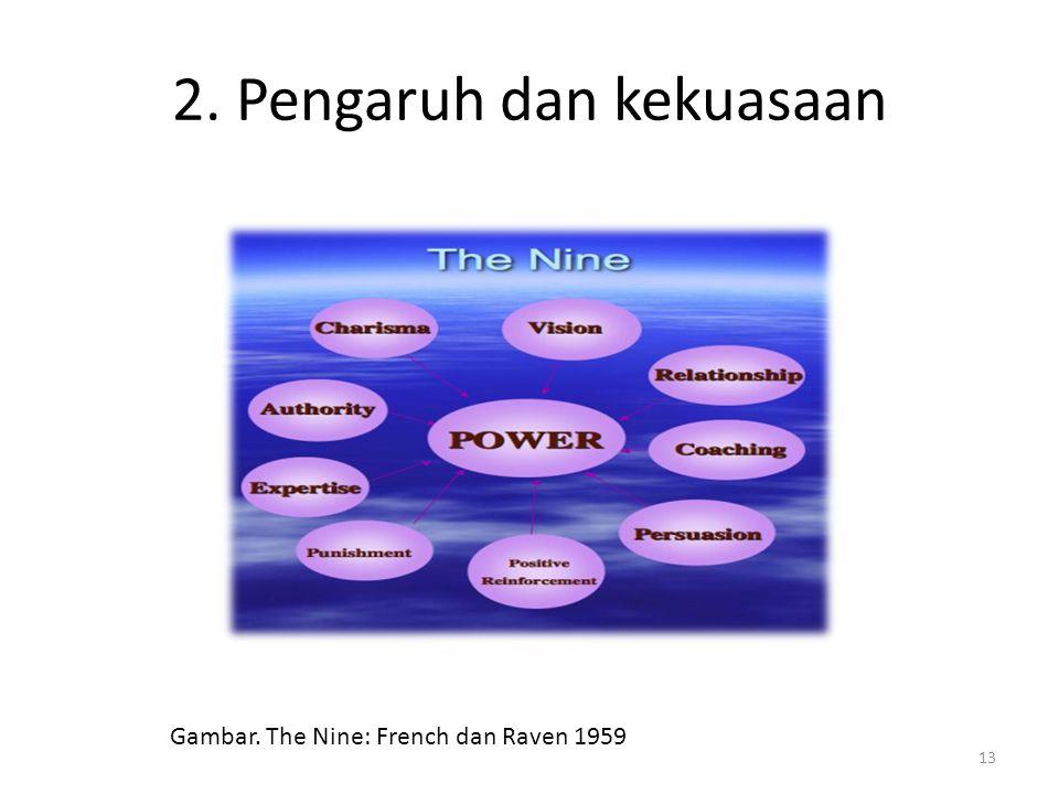 2. Pengaruh dan kekuasaan