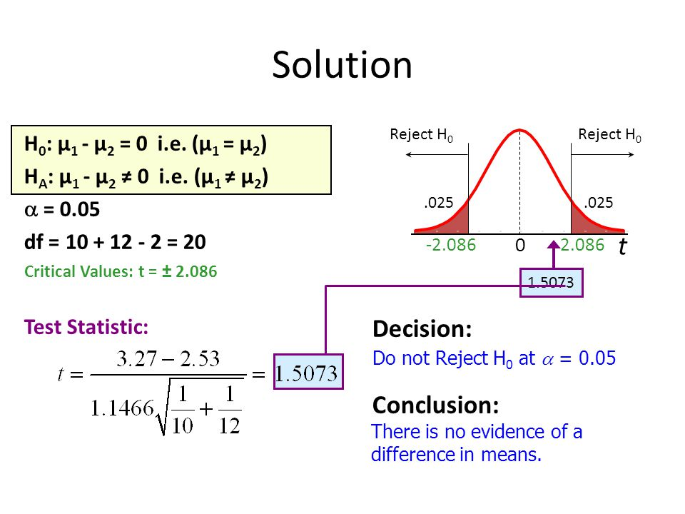 Solution t Decision: Conclusion: H0: μ1 - μ2 = 0 i.e. (μ1 = μ2)