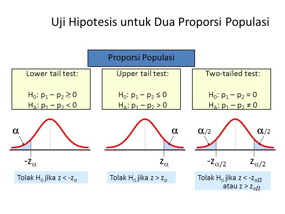 Uji Hipotesis untuk Dua Proporsi Populasi