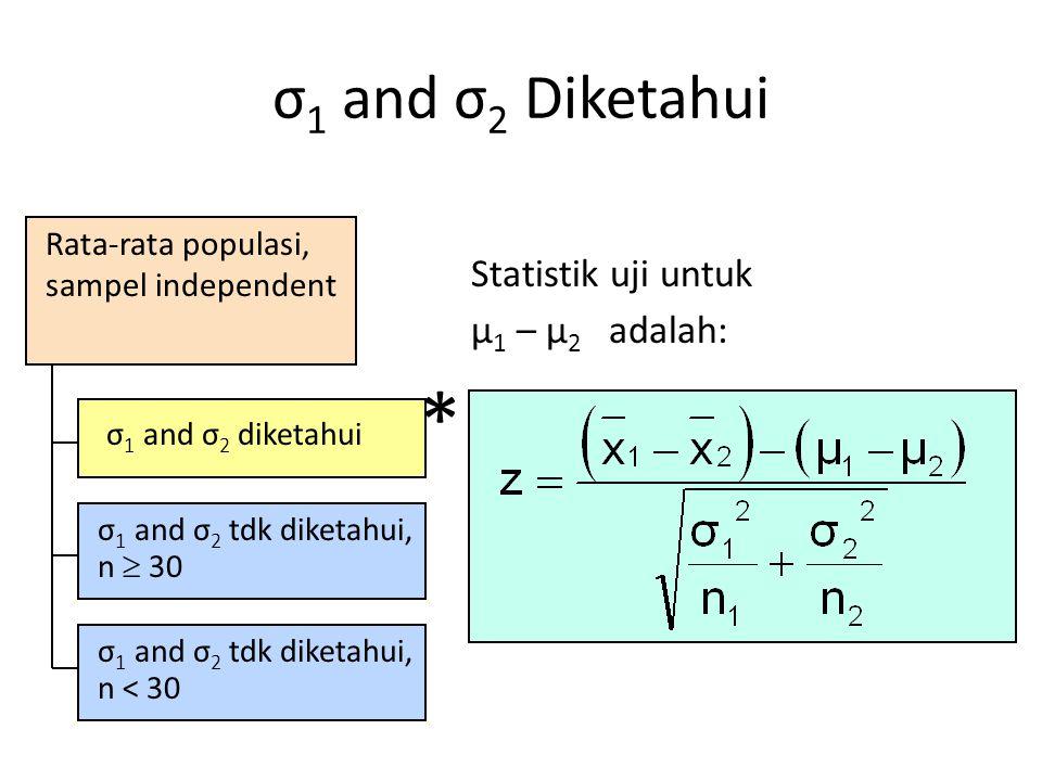 * σ1 and σ2 Diketahui Statistik uji untuk μ1 – μ2 adalah: