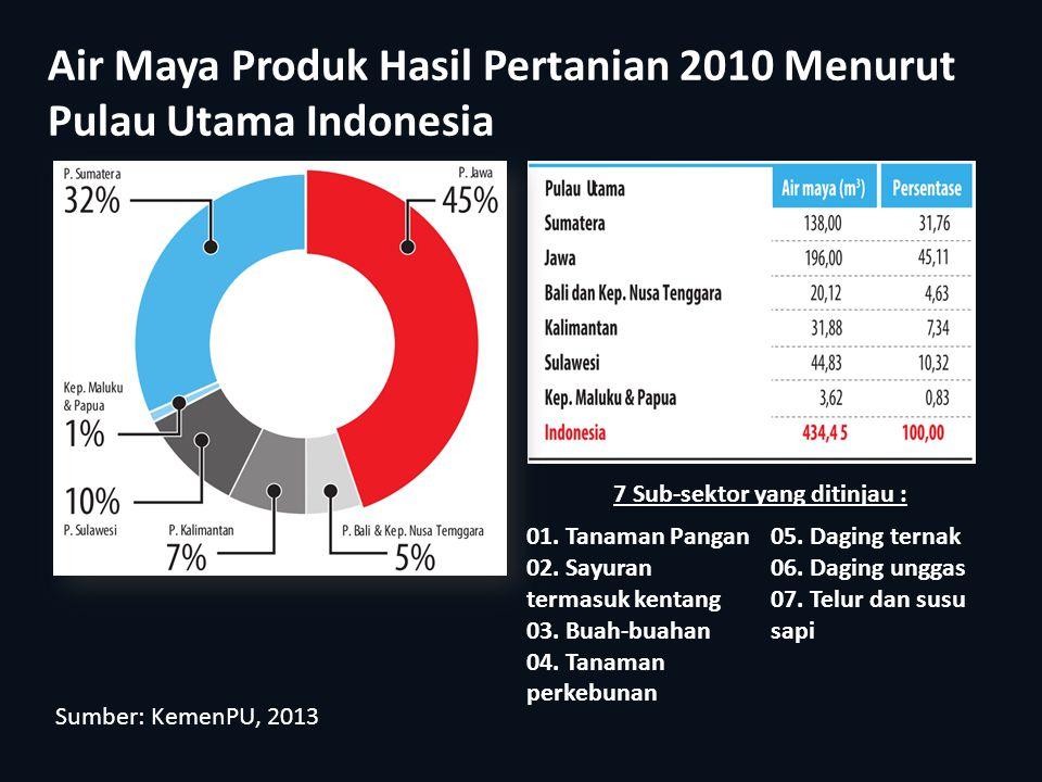 Air Maya Produk Hasil Pertanian 2010 Menurut Pulau Utama Indonesia