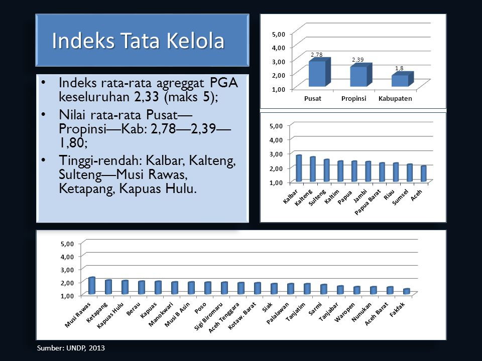 Indeks Tata Kelola Indeks rata-rata agreggat PGA keseluruhan 2,33 (maks 5); Nilai rata-rata Pusat—Propinsi—Kab: 2,78—2,39—1,80;