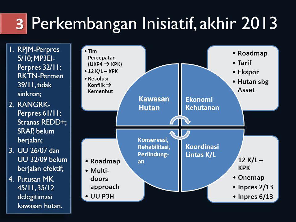 Perkembangan Inisiatif, akhir 2013