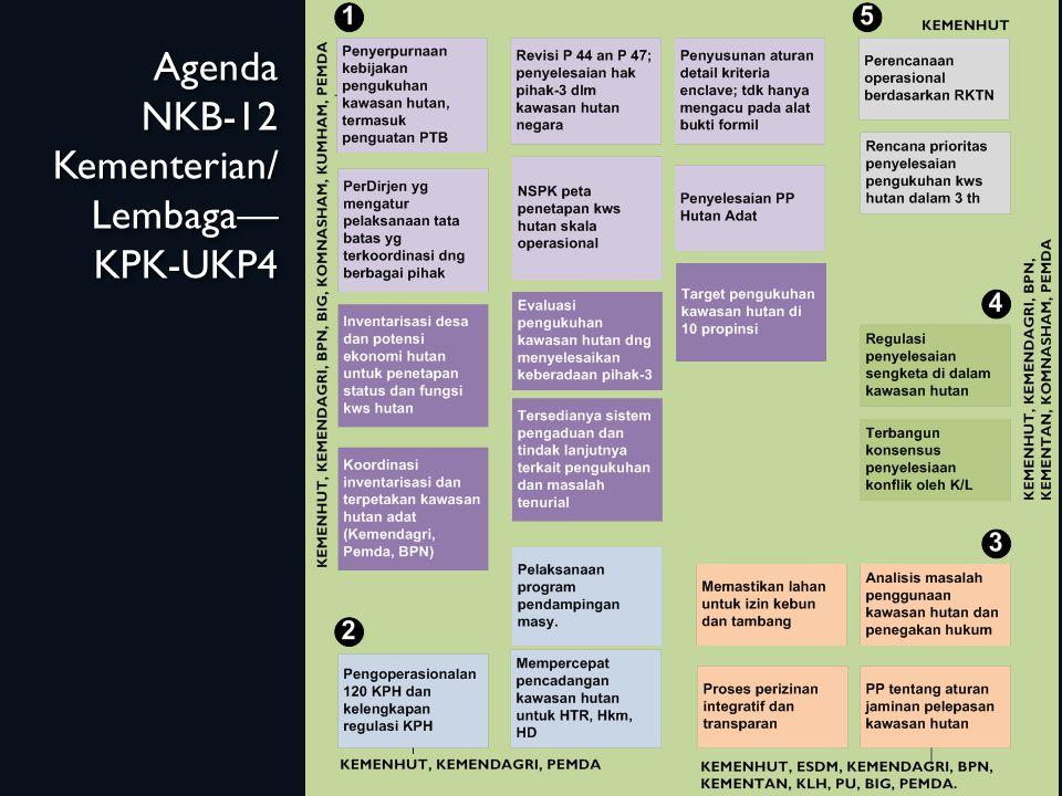 Agenda NKB-12 Kementerian/ Lembaga—KPK-UKP4