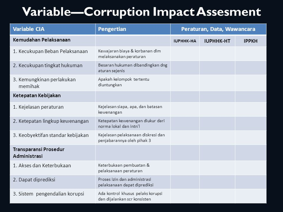 Variable—Corruption Impact Assesment