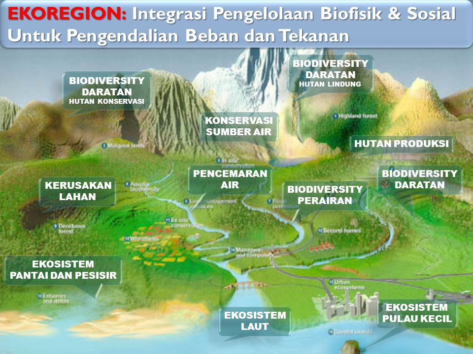 EKOREGION: Integrasi Pengelolaan Biofisik & Sosial Untuk Pengendalian Beban dan Tekanan