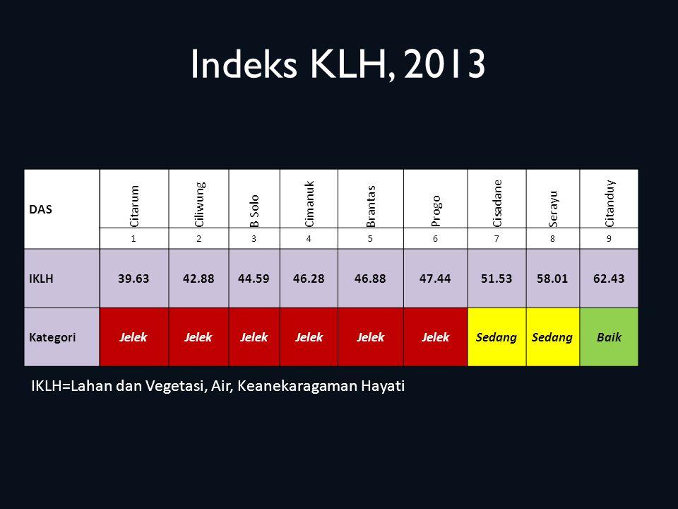 Indeks KLH, 2013 IKLH=Lahan dan Vegetasi, Air, Keanekaragaman Hayati