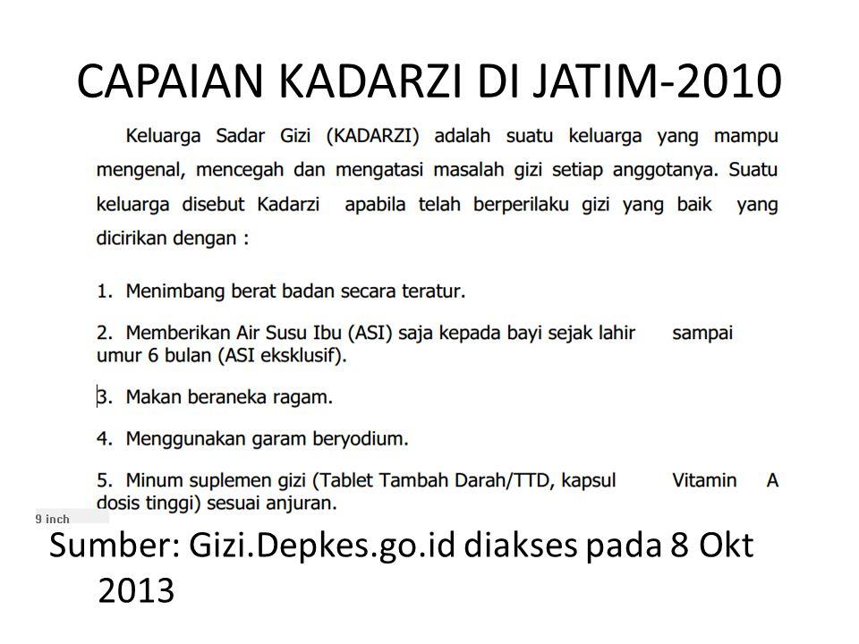 CAPAIAN KADARZI DI JATIM-2010
