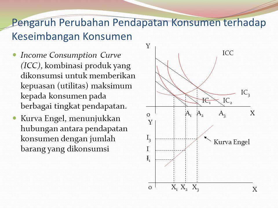Pengaruh Perubahan Pendapatan Konsumen terhadap Keseimbangan Konsumen