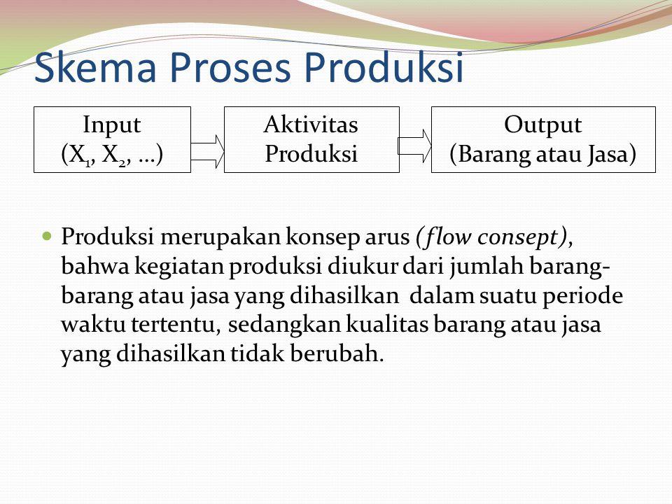 Skema Proses Produksi Input (X1, X2, …) Aktivitas Produksi Output