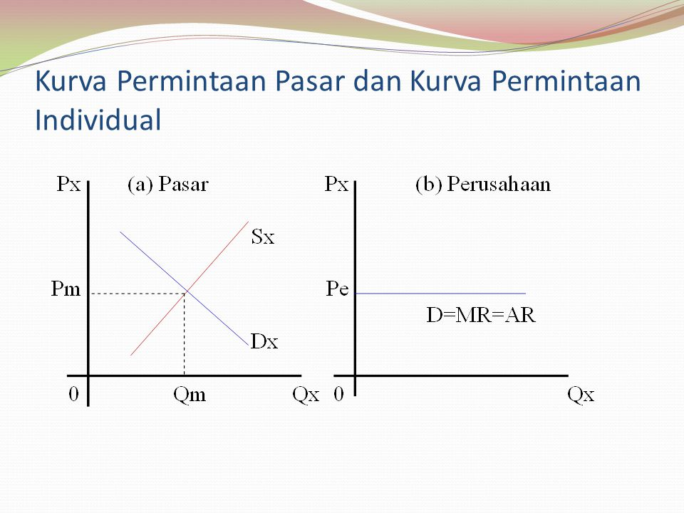 Kurva Permintaan Pasar dan Kurva Permintaan Individual