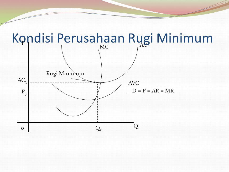 Kondisi Perusahaan Rugi Minimum