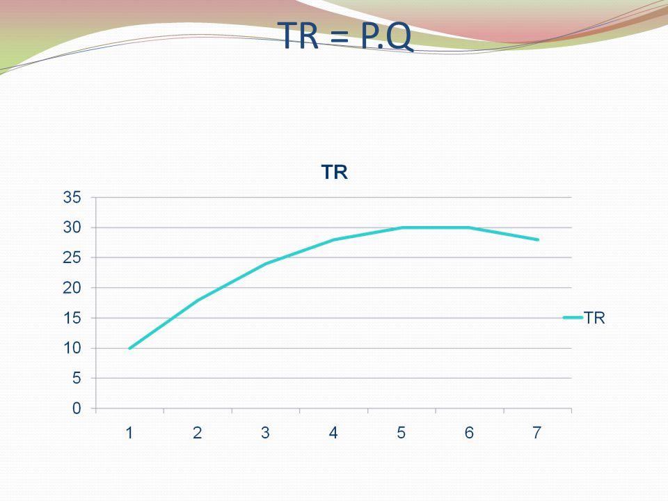 TR = P.Q