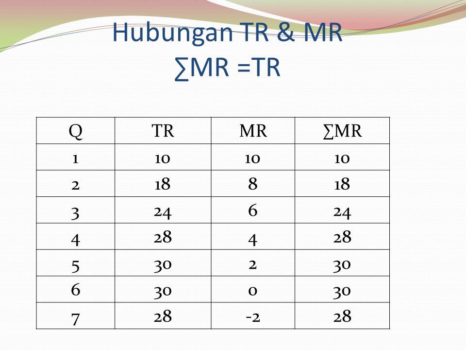 Hubungan TR & MR ∑MR =TR Q TR MR ∑MR 1 10 2 18 8 3 24 6 4 28 5 30 7 -2