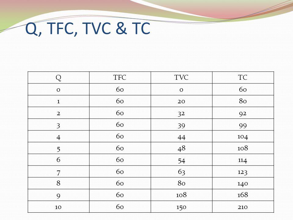 Q, TFC, TVC & TC Q. TFC. TVC. TC. 60. 1. 20. 80. 2. 32. 92. 3. 39. 99. 4. 44. 104. 5.