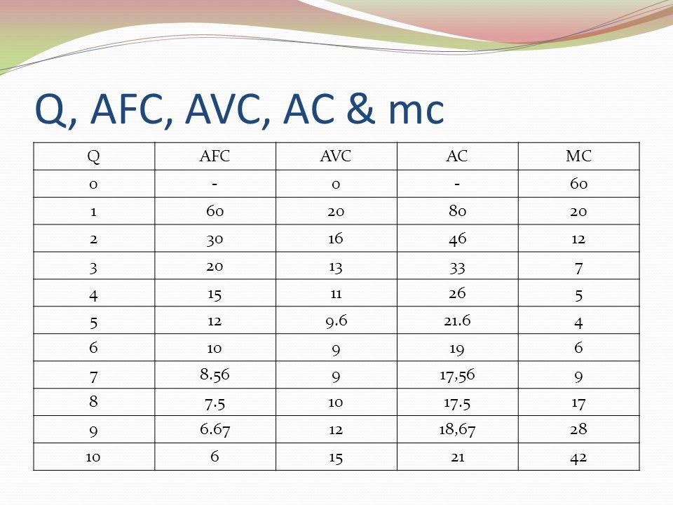 Q, AFC, AVC, AC & mc Q AFC AVC AC MC - 60 1 20 80 2 30 16 46 12 3 13