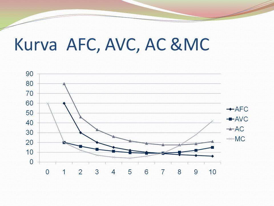 Kurva AFC, AVC, AC &MC