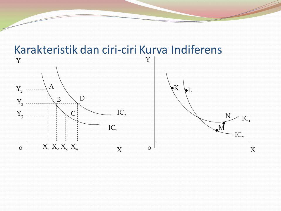 Karakteristik dan ciri-ciri Kurva Indiferens