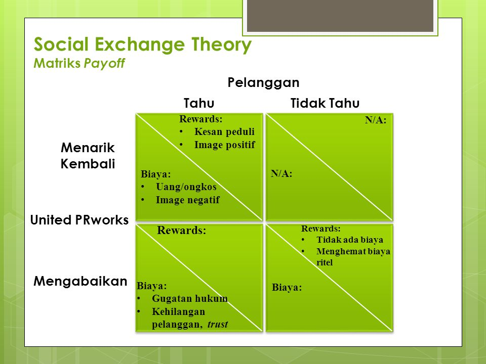 Social Exchange Theory Matriks Payoff