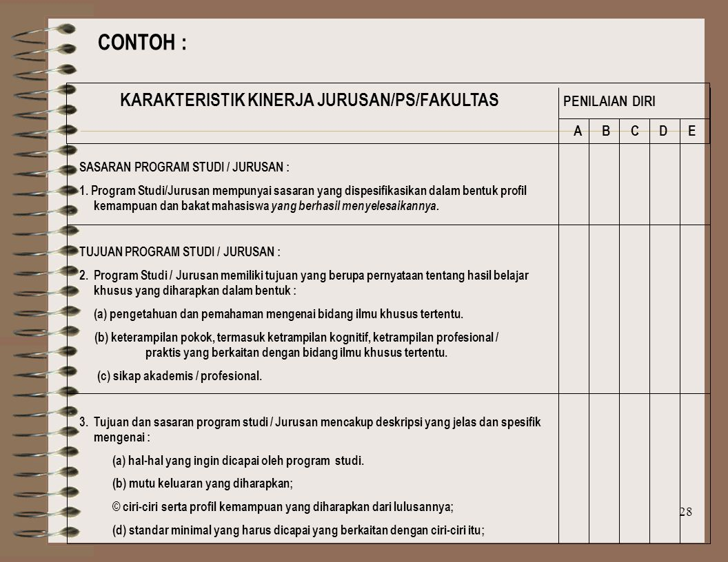 CONTOH : KARAKTERISTIK KINERJA JURUSAN/PS/FAKULTAS PENILAIAN DIRI
