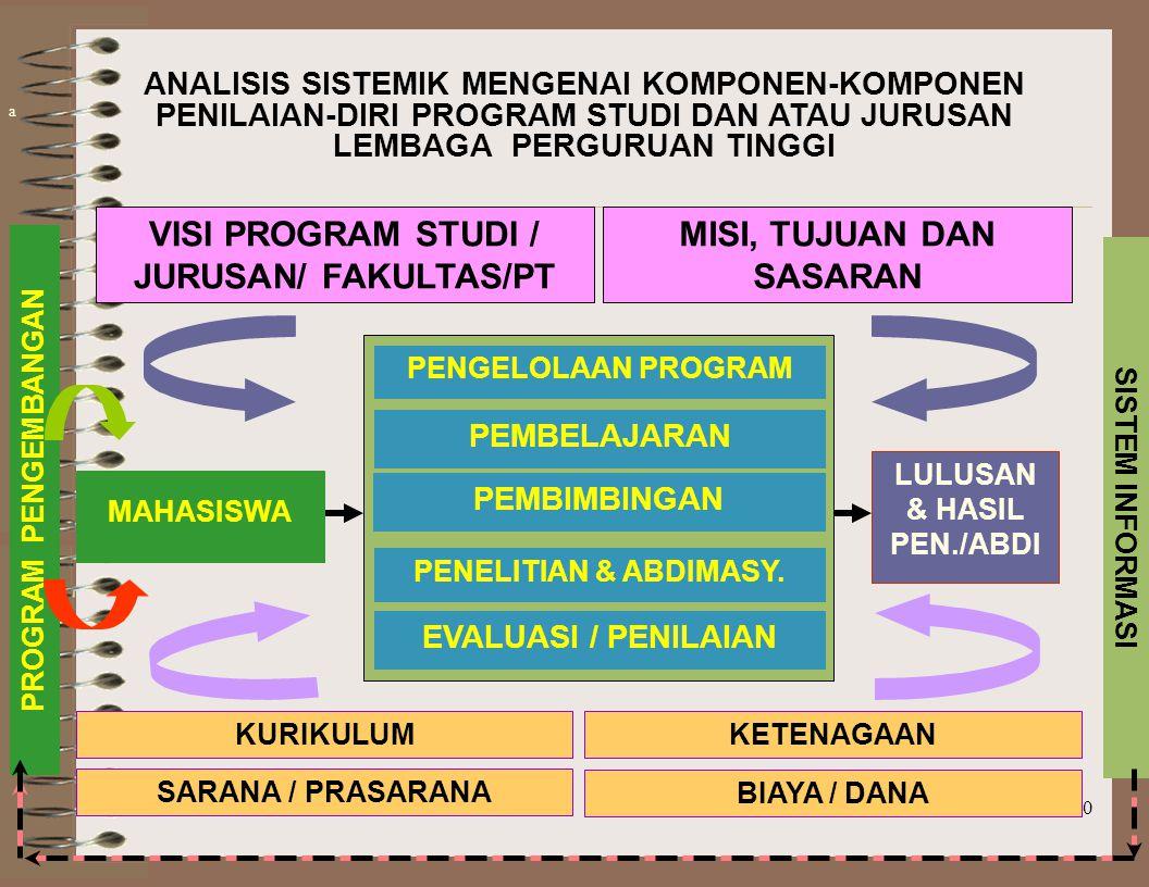 VISI PROGRAM STUDI / JURUSAN/ FAKULTAS/PT MISI, TUJUAN DAN SASARAN