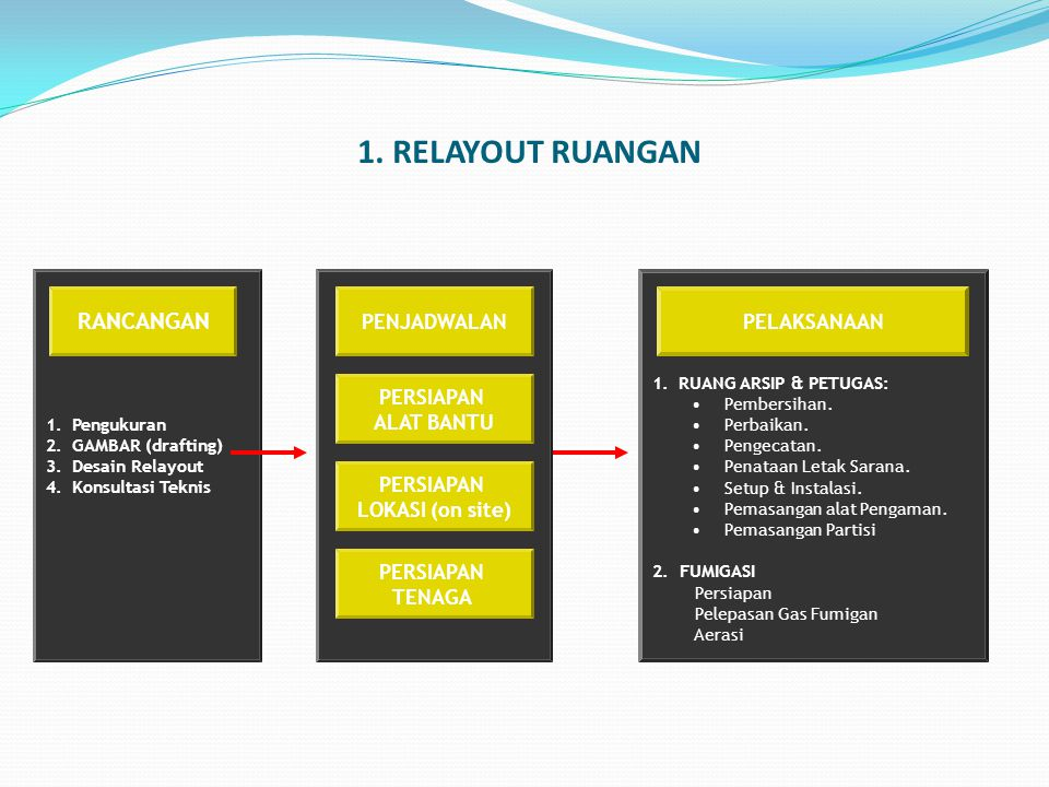 1. RELAYOUT RUANGAN RANCANGAN PERSIAPAN ALAT BANTU LOKASI (on site)