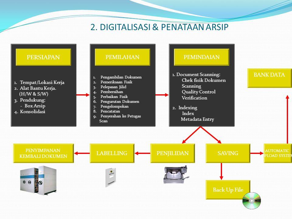 2. DIGITALISASI & PENATAAN ARSIP