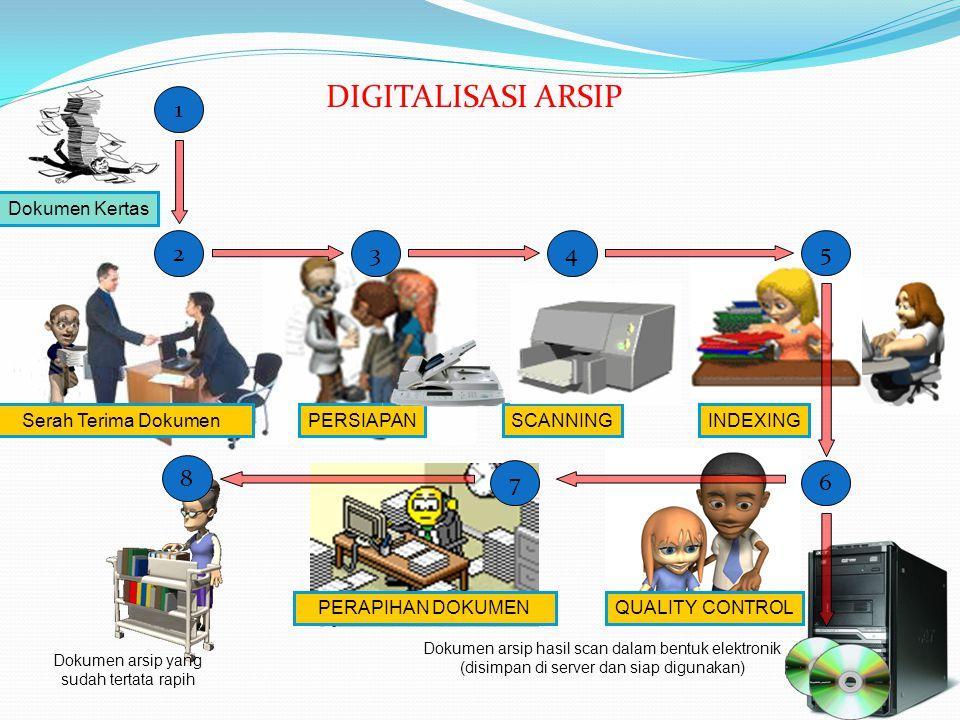 DIGITALISASI ARSIP 1 2 3 4 5 8 7 6 Dokumen Kertas Serah Terima Dokumen