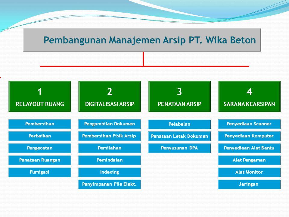 Pembangunan Manajemen Arsip PT. Wika Beton 1 2 3 4