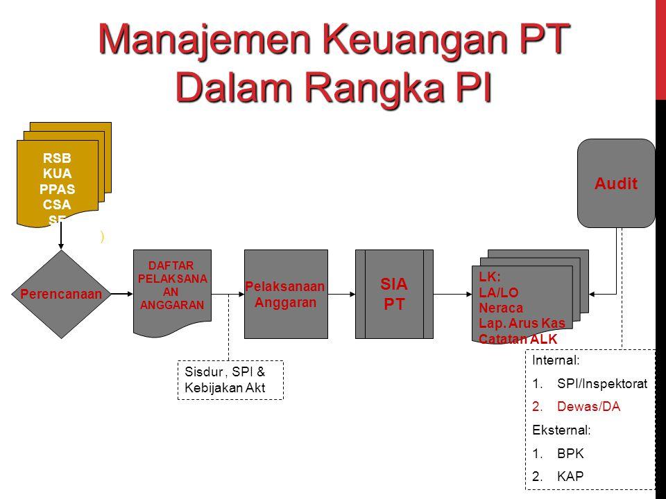 Manajemen Keuangan PT Dalam Rangka PI