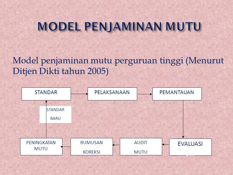 MODEL PENJAMINAN MUTU Model penjaminan mutu perguruan tinggi (Menurut Ditjen Dikti tahun 2005) PELAKSANAAN.