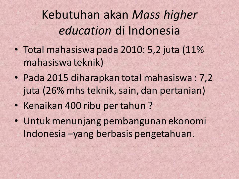 Kebutuhan akan Mass higher education di Indonesia
