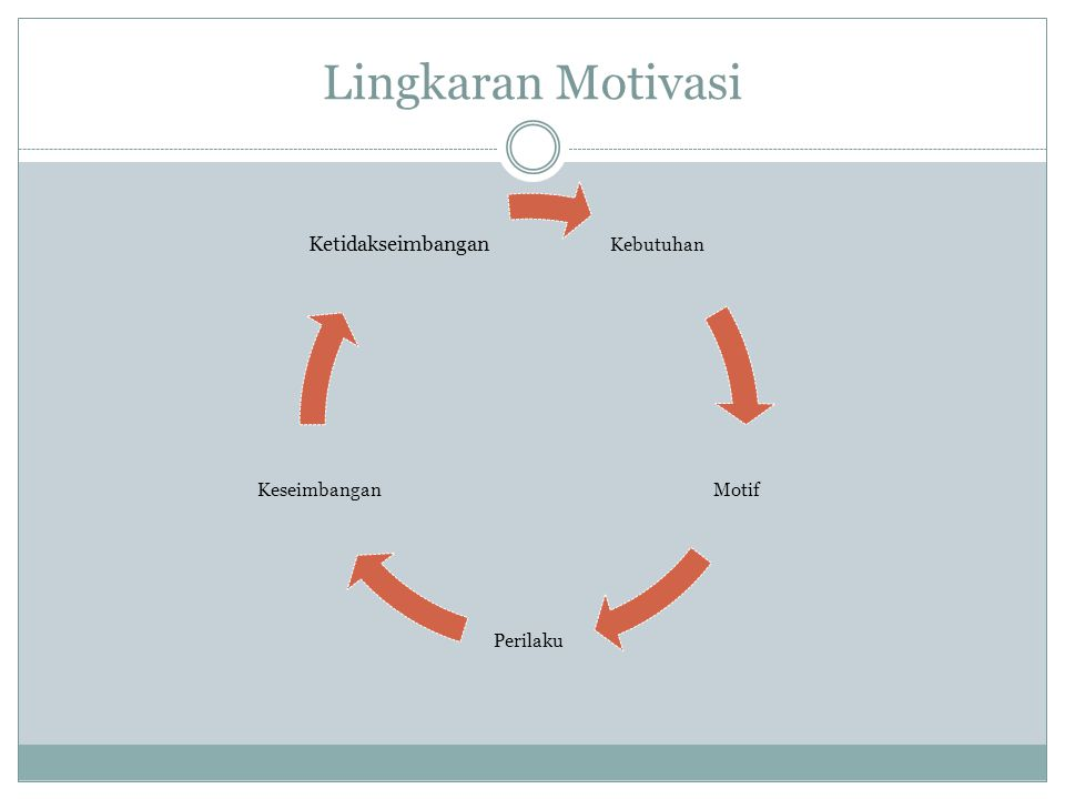Lingkaran Motivasi Ketidakseimbangan Kebutuhan Motif Perilaku