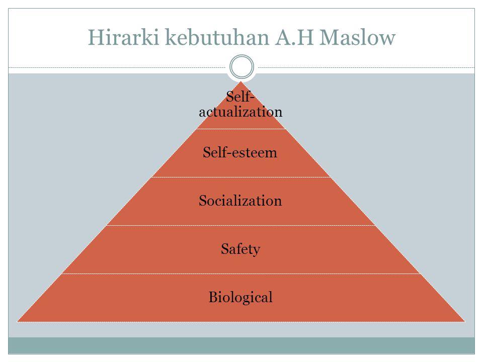 Hirarki kebutuhan A.H Maslow
