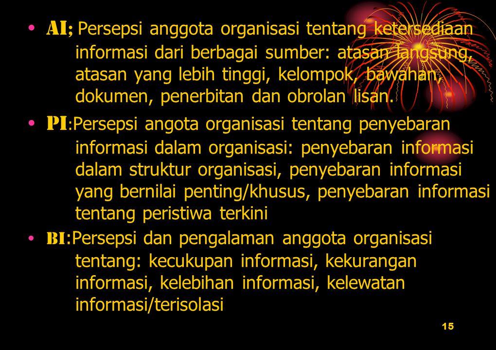 Ai; Persepsi anggota organisasi tentang ketersediaan