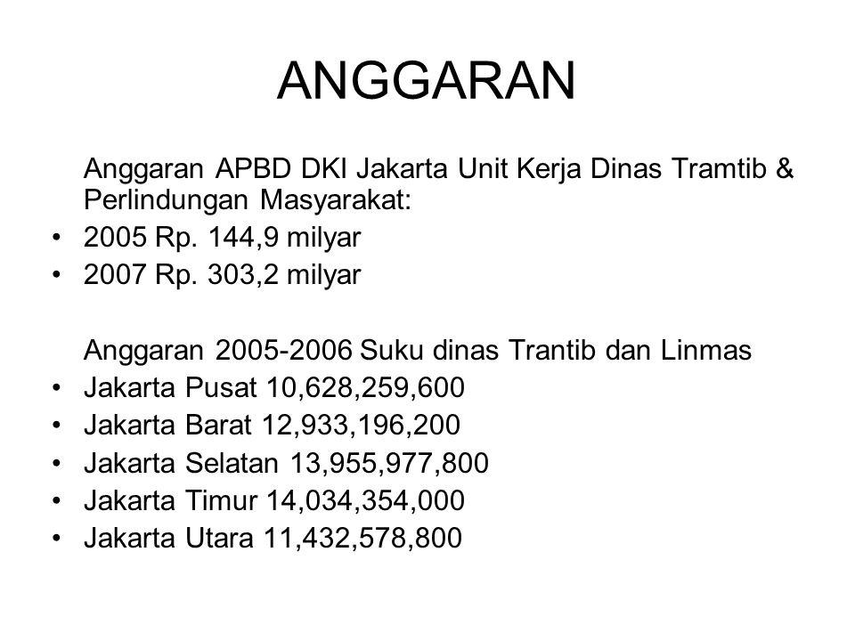 ANGGARAN 2005 Rp. 144,9 milyar 2007 Rp. 303,2 milyar