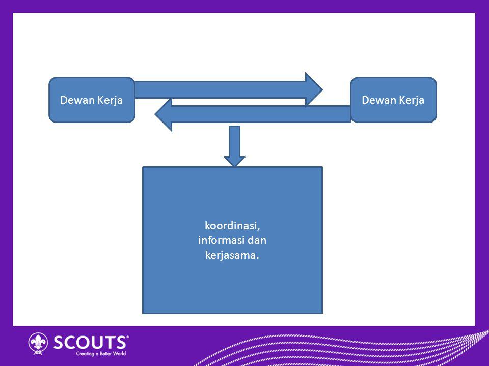 Dewan Kerja Dewan Kerja koordinasi, informasi dan kerjasama.