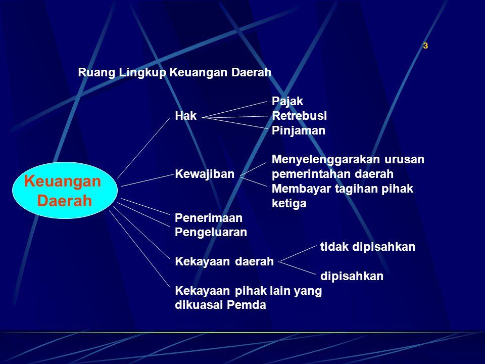 Keuangan Daerah Ruang Lingkup Keuangan Daerah Pajak Hak Retrebusi
