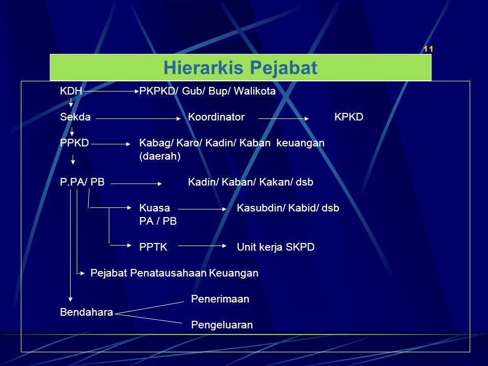 Hierarkis Pejabat Sekda Koordinator KPKD