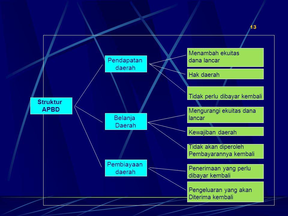 Pendapatan daerah Struktur APBD Belanja Daerah Pembiayaan daerah