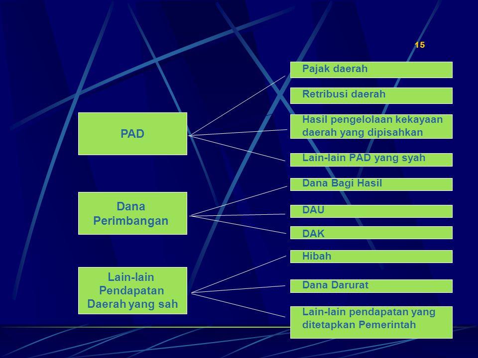 PAD Dana Perimbangan Lain-lain Pendapatan Daerah yang sah Pajak daerah