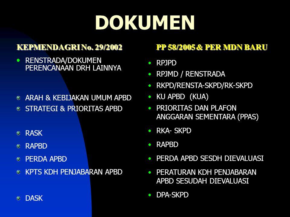 DOKUMEN KEPMENDAGRI No. 29/2002 PP 58/2005 & PER MDN BARU