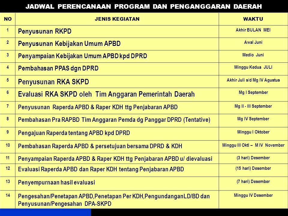 Evaluasi RKA SKPD oleh Tim Anggaran Pemerintah Daerah