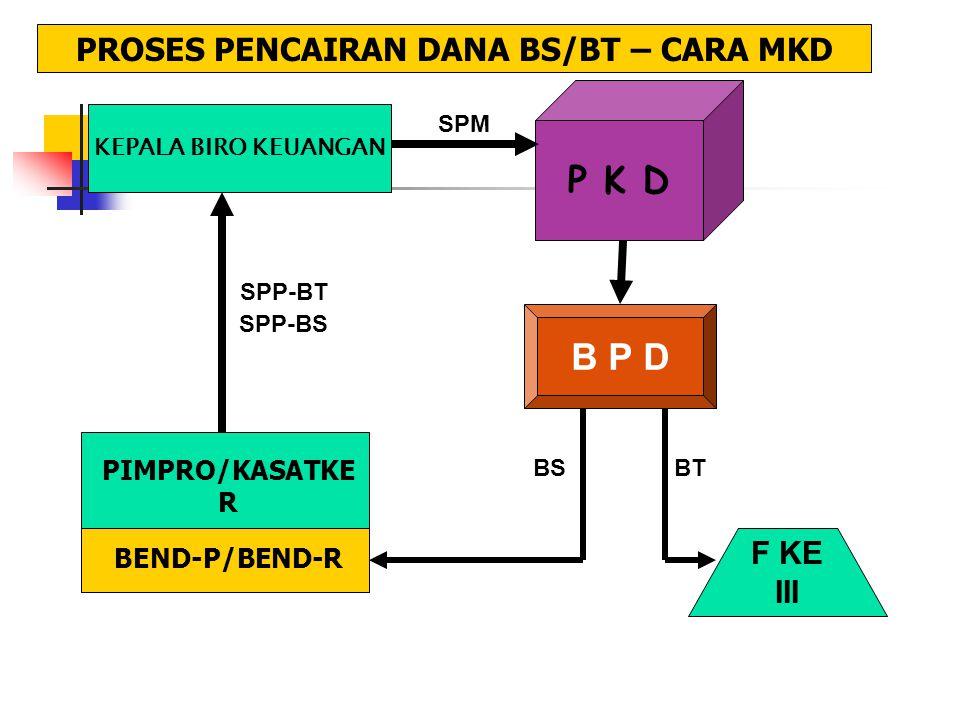 PROSES PENCAIRAN DANA BS/BT – CARA MKD