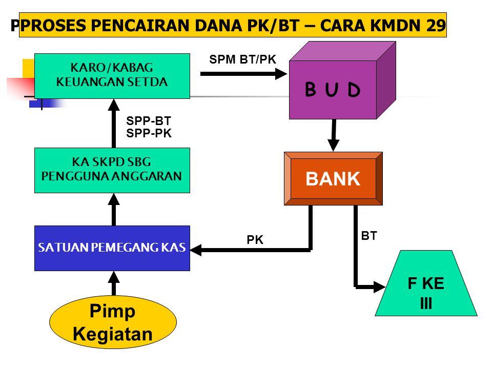 B U D BANK Pimp Kegiatan PROSES PENCAIRAN DANA PK/BT – CARA KMDN 29