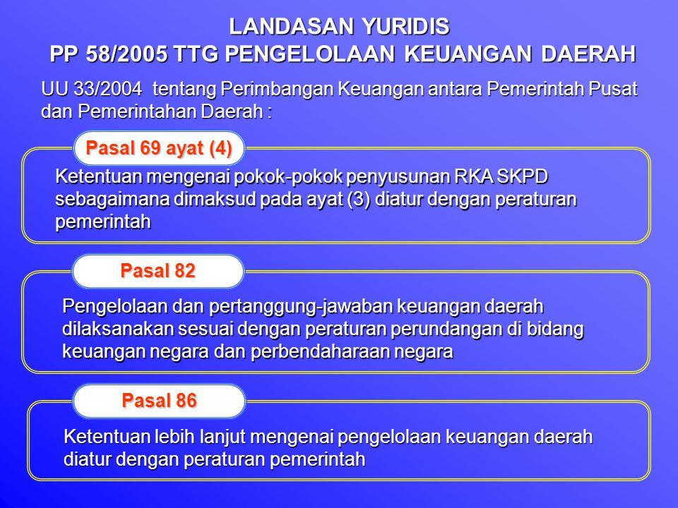 LANDASAN YURIDIS PP 58/2005 TTG PENGELOLAAN KEUANGAN DAERAH